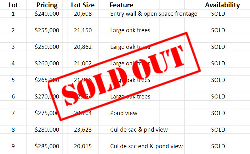 Carmel Place Estates is SOLD OUT!